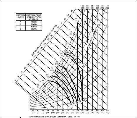 Enthalpy chart